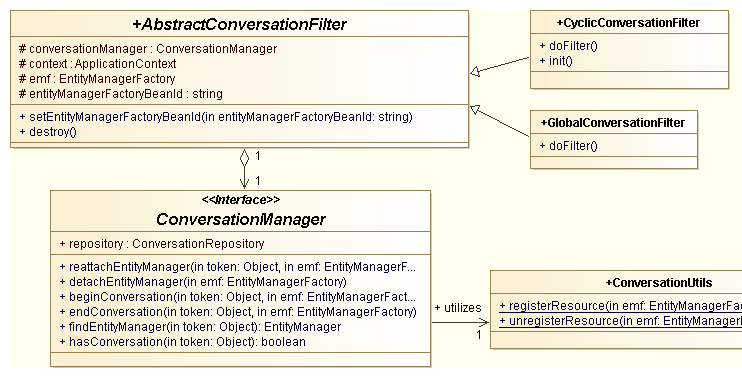 JPA/Hibernate Global Conversation with Spring AOP | DOAN