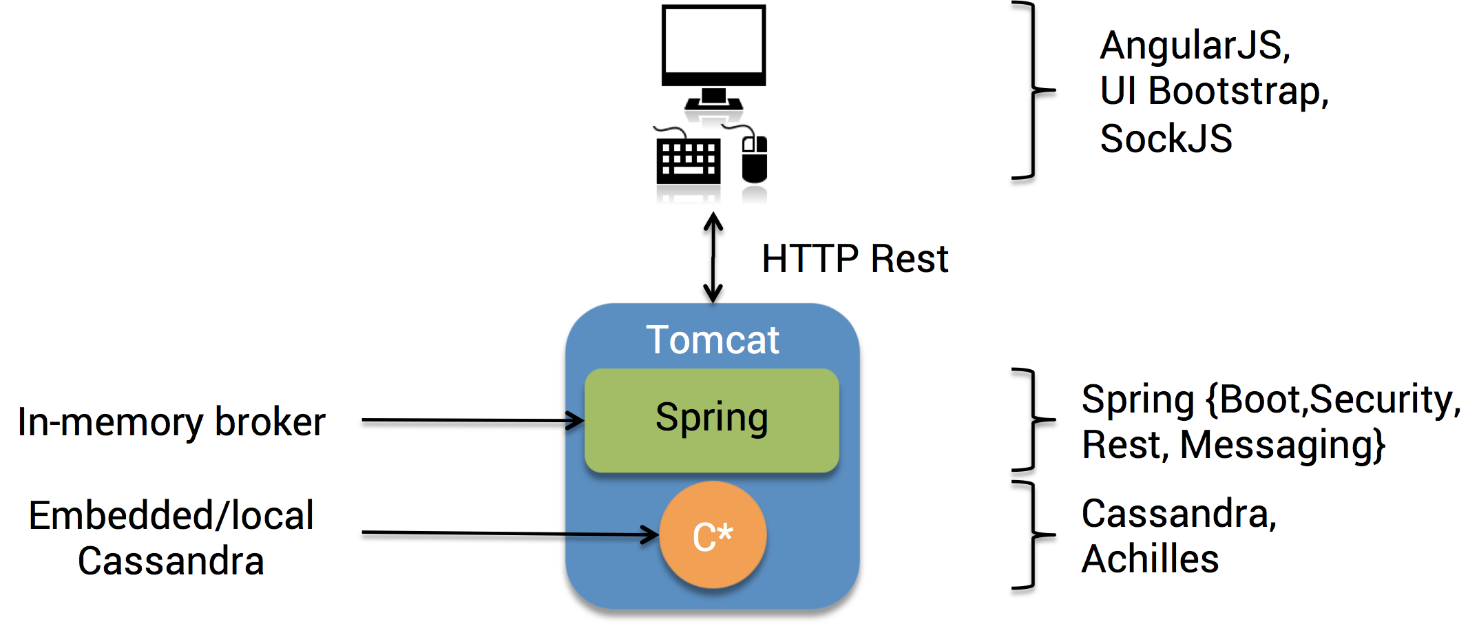 Killrchat a scalable chat with cassandra angularjs spring boot iv the architecture ccuart Choice Image