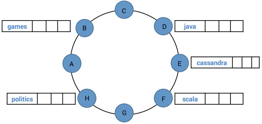 ChatRoom Distribution