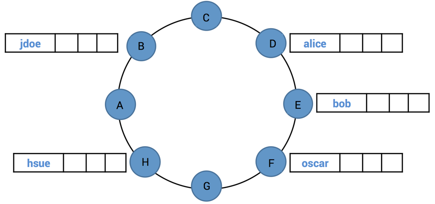 User Distribution