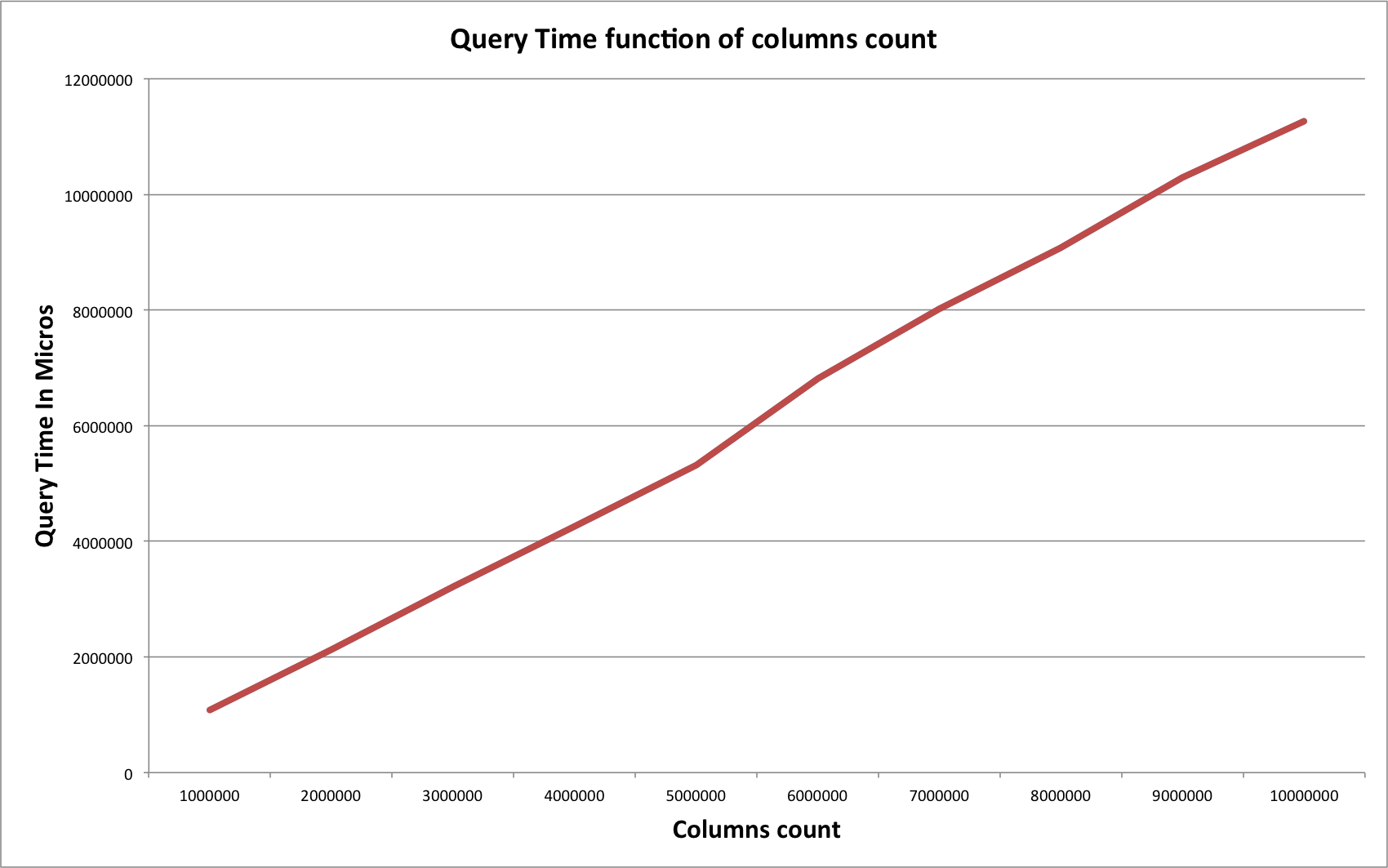 Query Time vs Columns Count