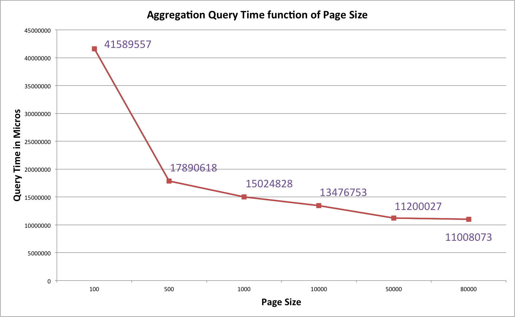Query Time vs Page Size