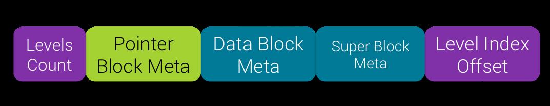 Meta Data Info