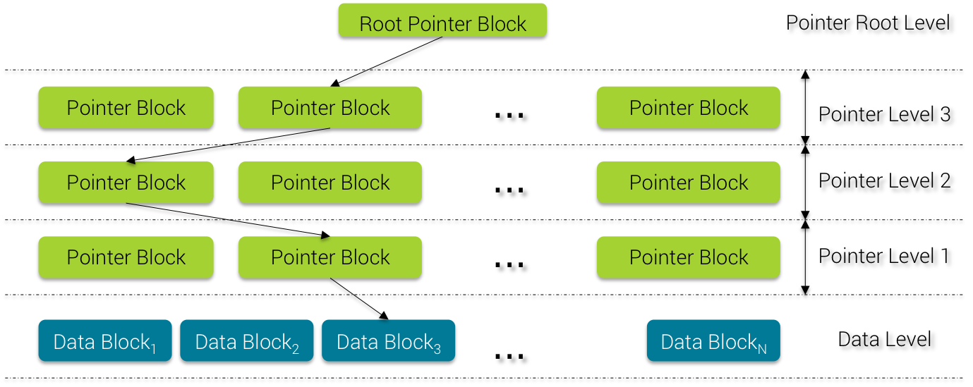 Pointer Block Binary Search