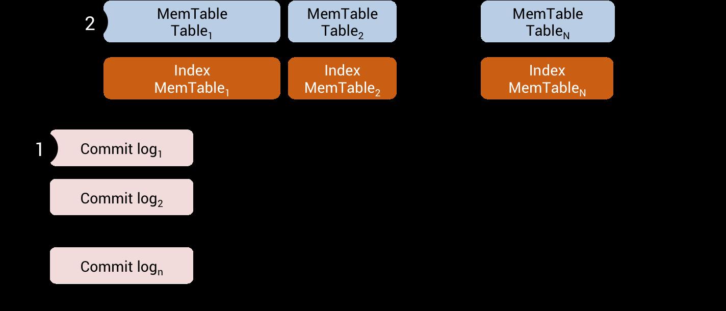 SASI IndexMemtable