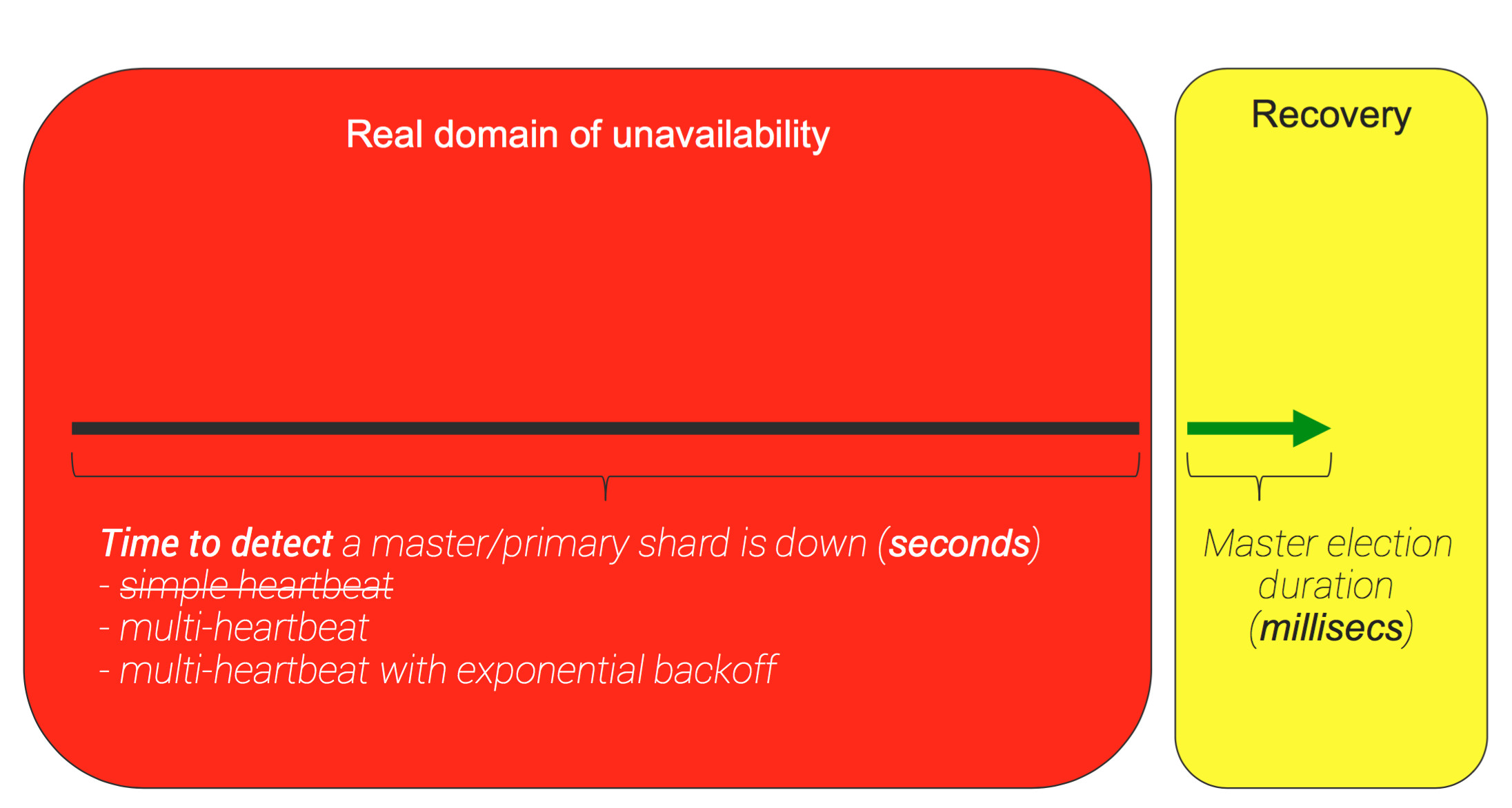 Domain of Unavailability