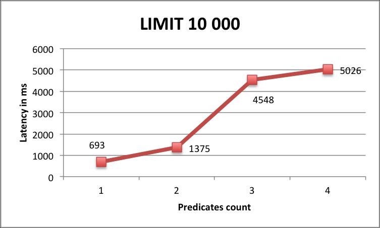 Benchmark Limit 10000