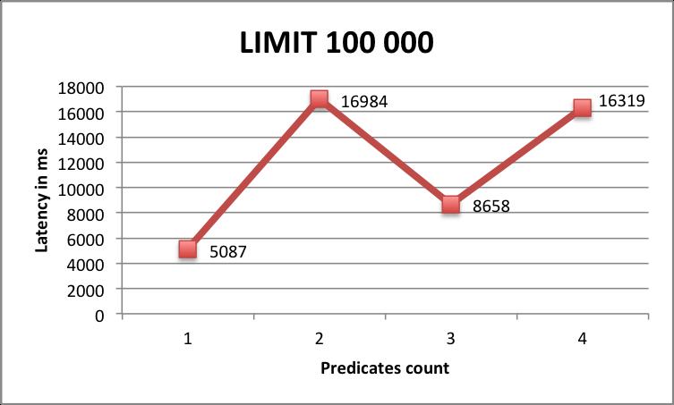 Benchmark Limit 100000