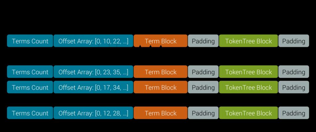 Non SPARSE Data Block