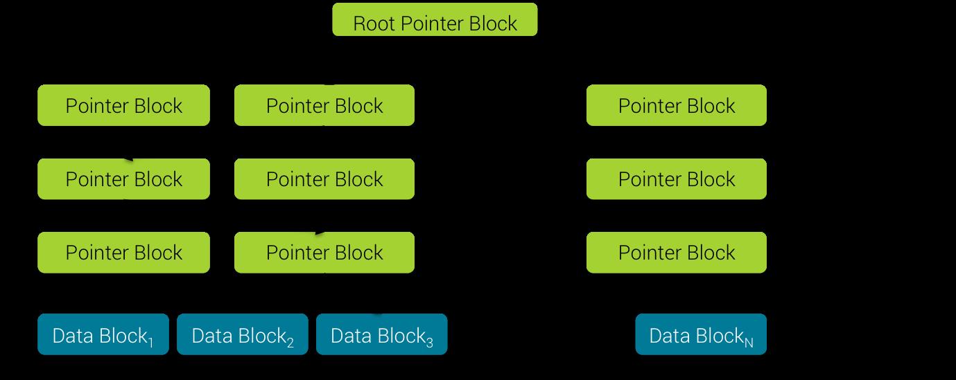 Pointer Block Binary Search