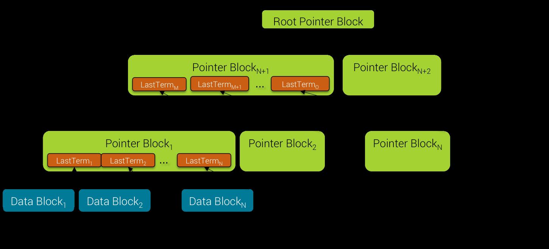 Pointer Block Building