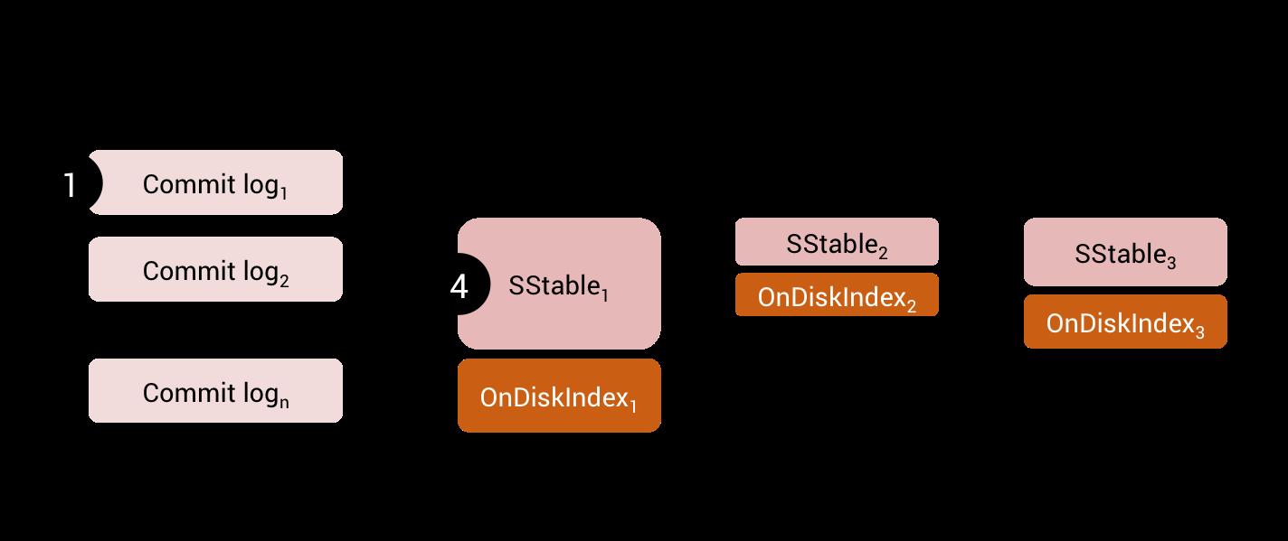 SASI OnDiskIndex