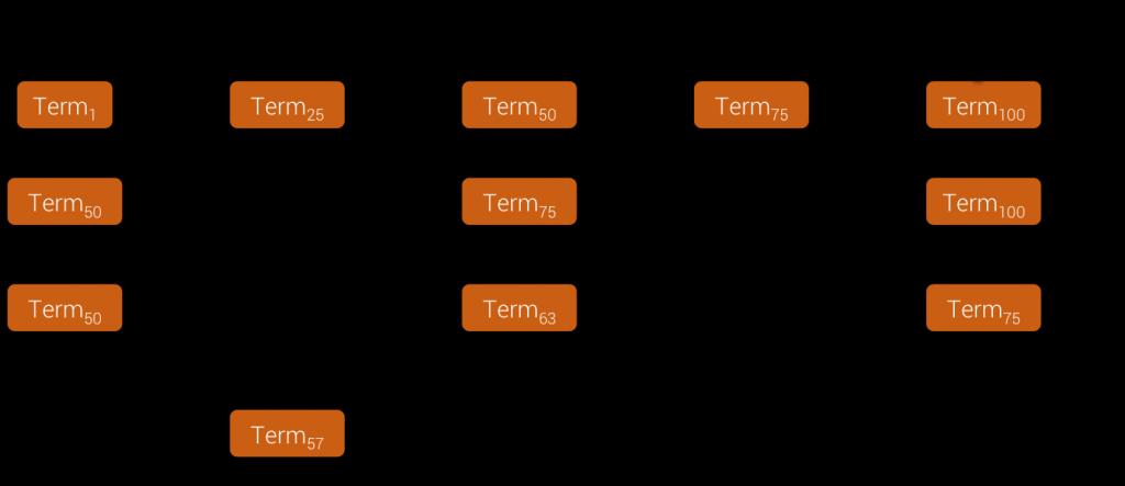 Term Block Binary Search