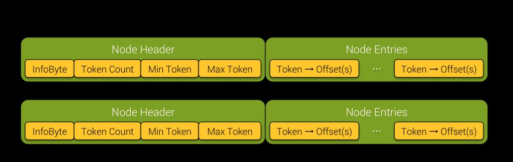 TokenTree Block